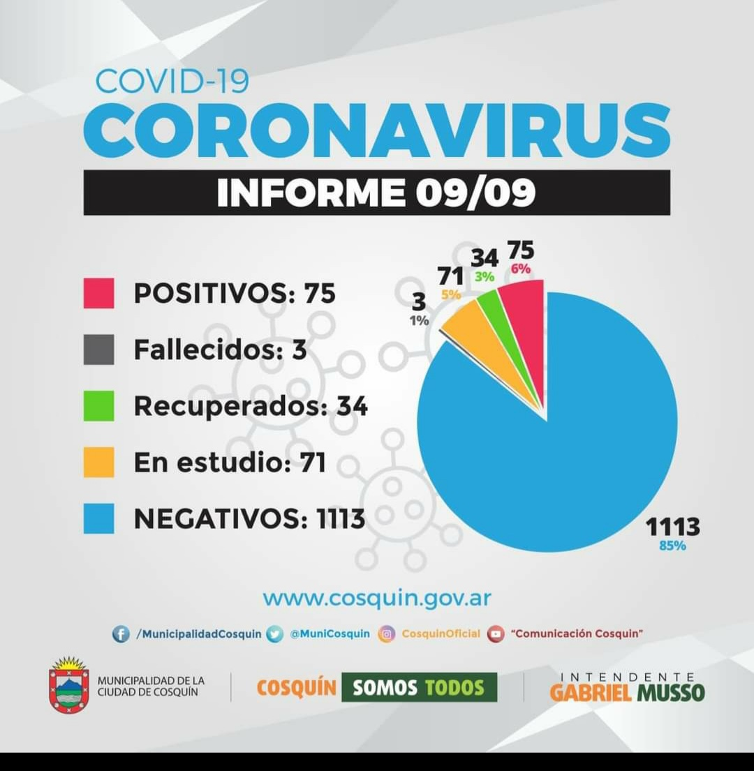 Preocupación en Cosquín: 75 positivos de Covid-19 y 71 casos en estudio