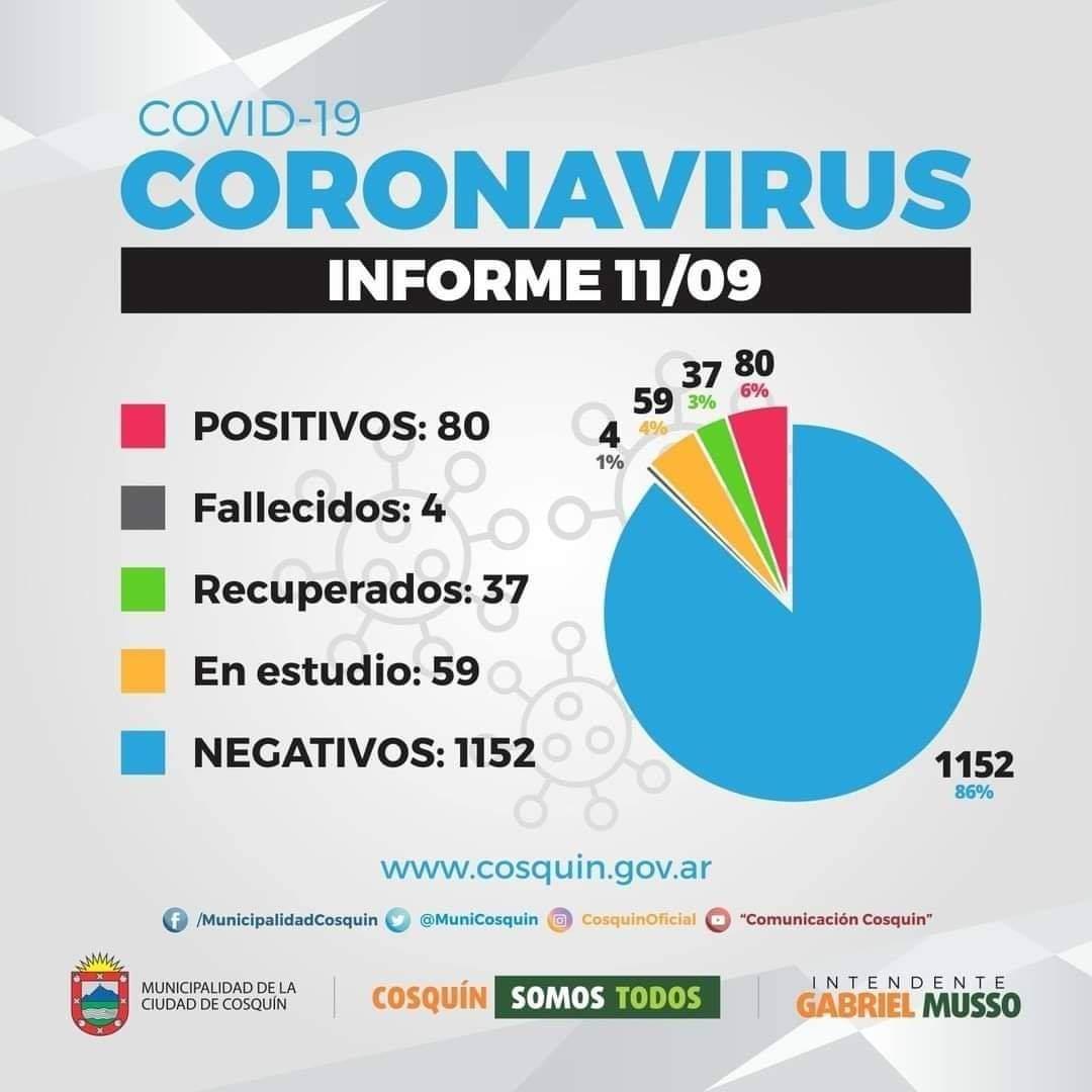 80 casos de Covid-19 en Cosquín