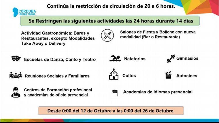 Coronavirus en Cordoba: duras restricciones para seis departamentos
